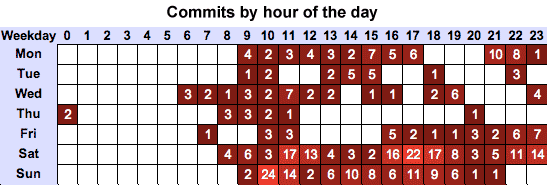 Commits by hour of the day