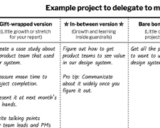 Delegate Messy, Unscoped Projects
